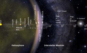 Un parsec es igual a 3.26 años luz