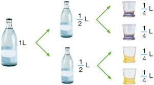 ¿Cuánto es un Cuarto de litro en Mililitros (ml)?