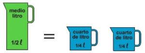 ¿Cuánto equivale un Cuarto de Litros en Centímetro Cúbicos (cc)?