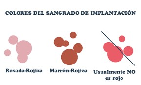 Colores del sangrado de implantación
