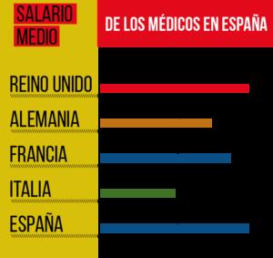 cuanto gana un medico en españa 2017