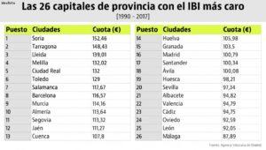 Cuánto se paga de IBI en Barcelona