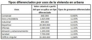 Cuánto se paga de IBI en Madrid