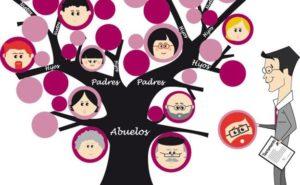 Grupos de parentesco